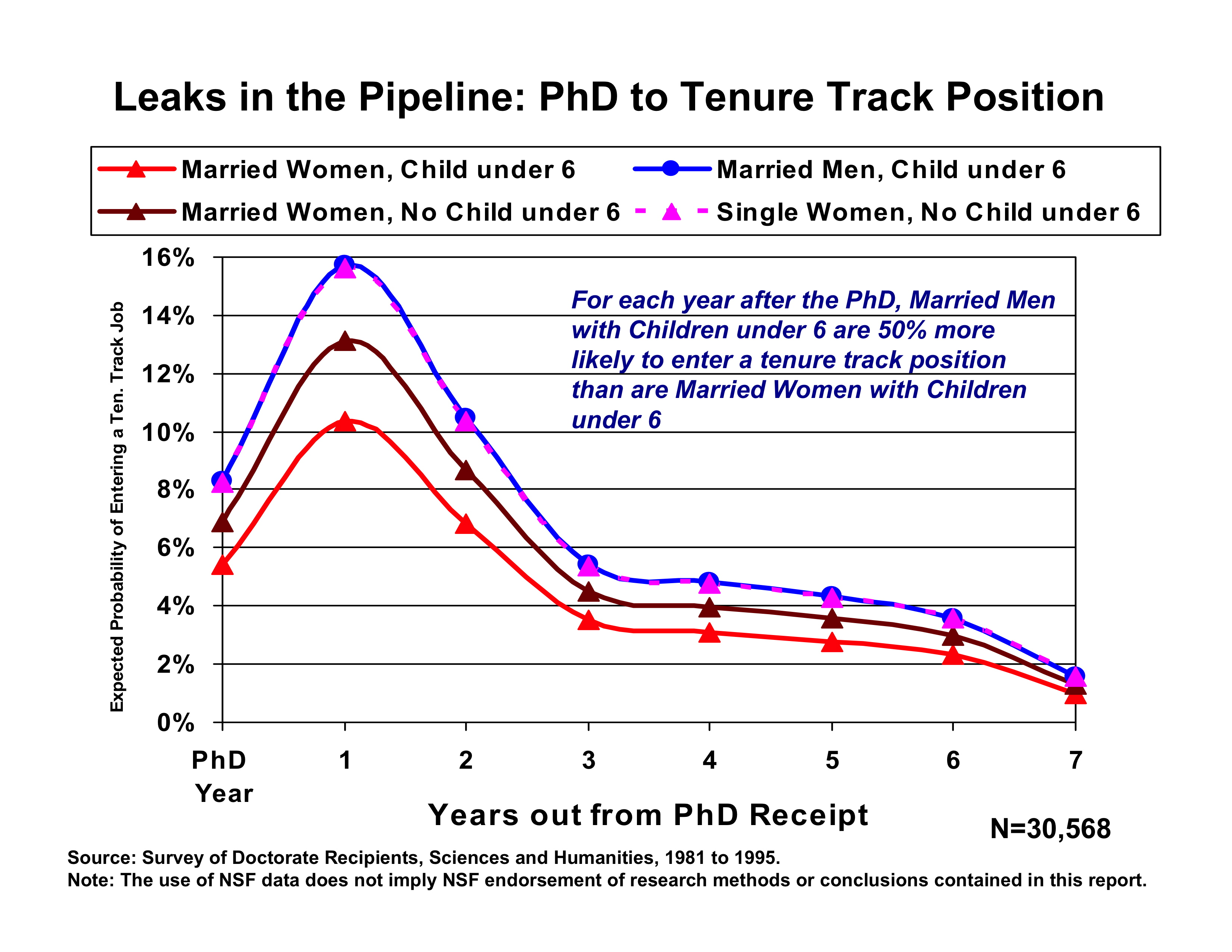 The Figure Shows Year By Expected Probability Of Different Gender Family Groups Entering A Tenure Track Position In First Out From