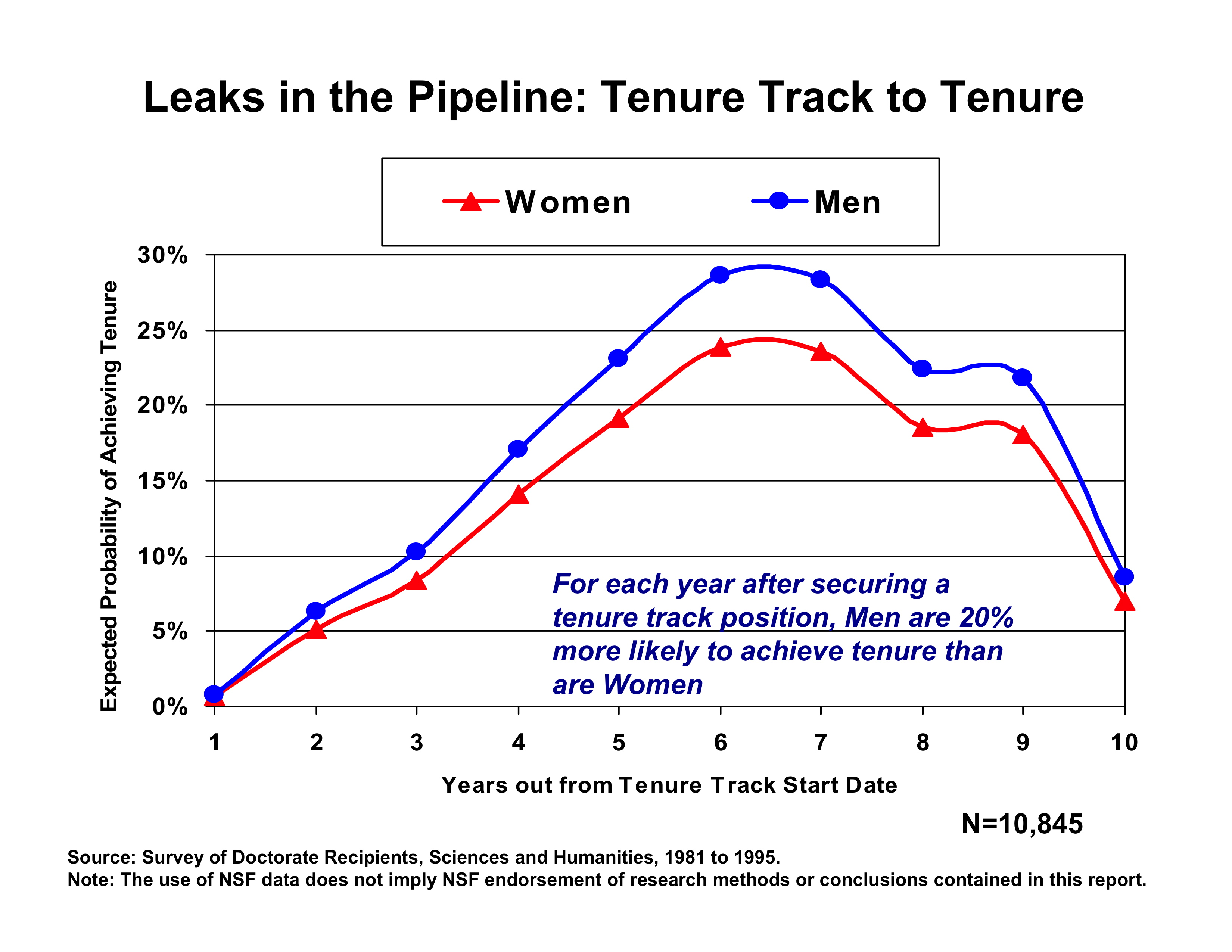 Once Women Enter A Tenure Track Position Family Effects Alone No Longer Explain Their Decreased Likelihood Of Continuing On In The Pipeline To
